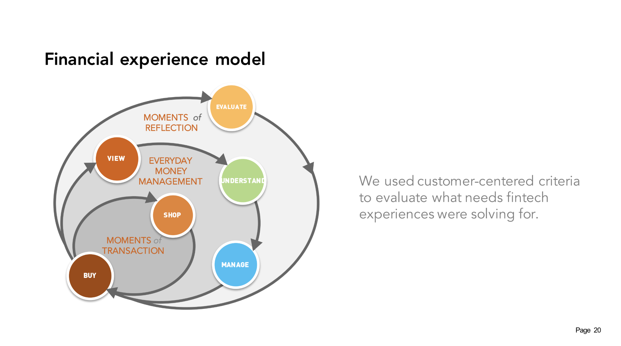 mc-bloom-fintech-experience-model
