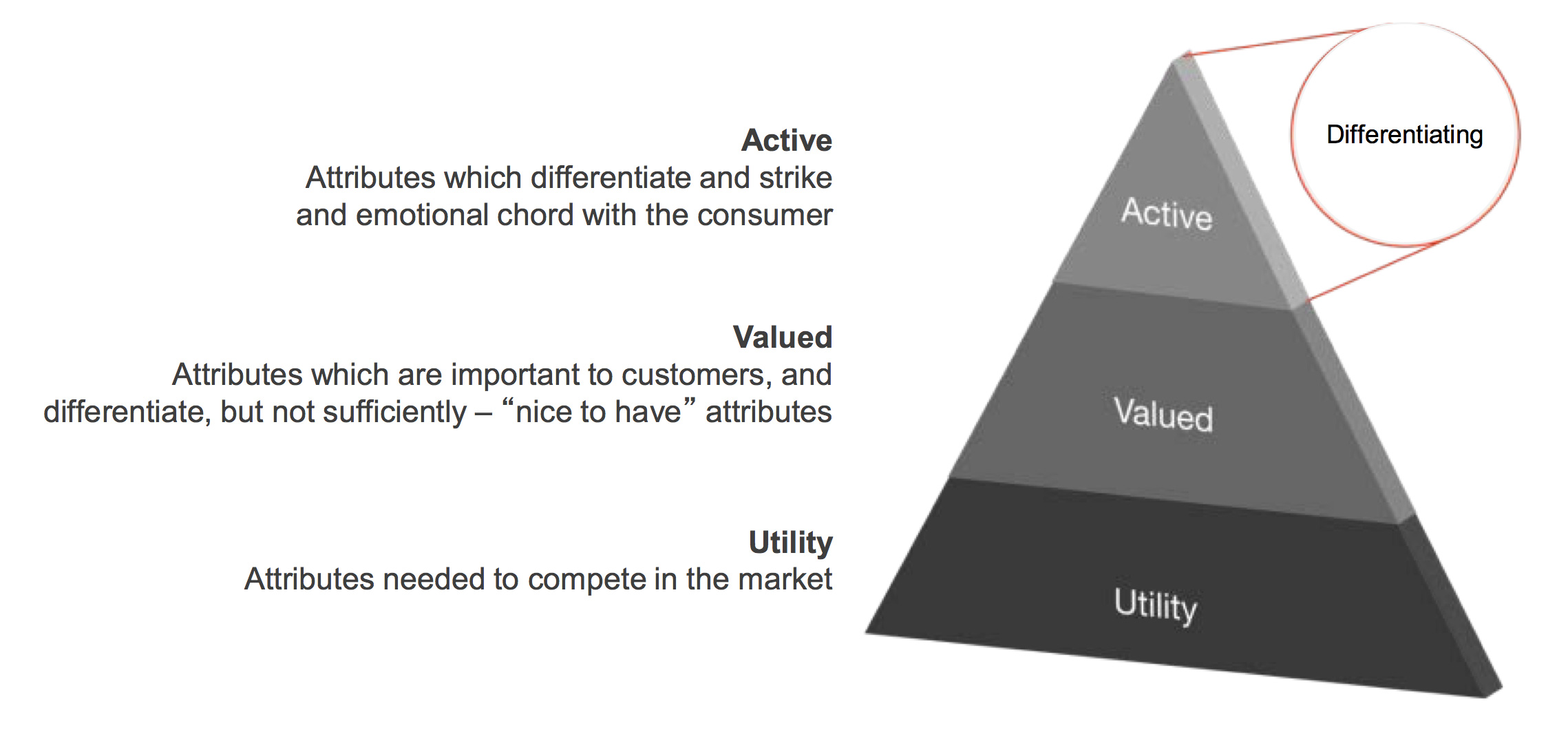 mc-bloom-value-pyramid