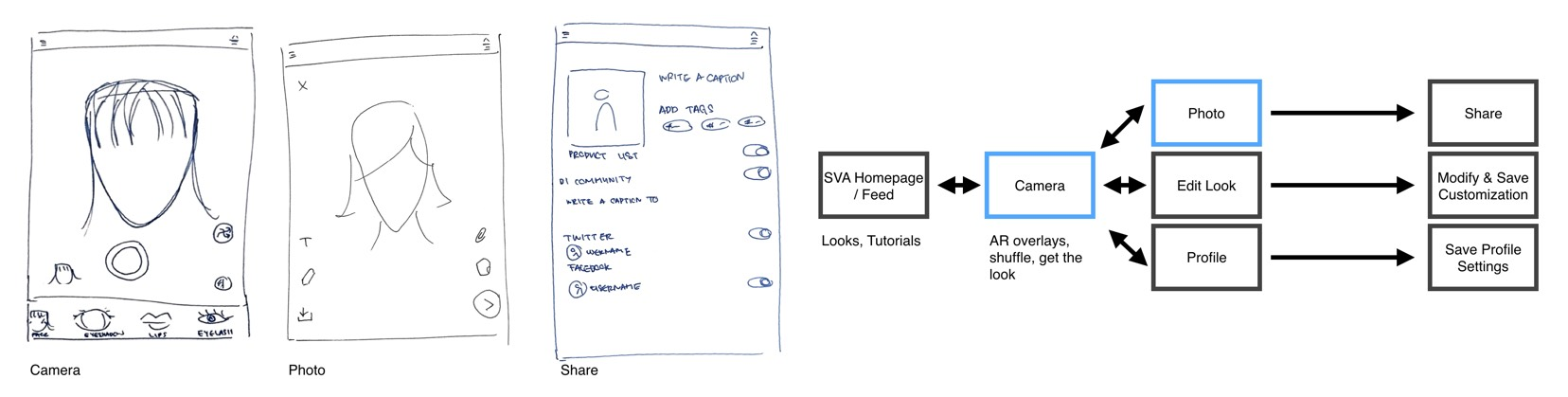 sephora-flow-sketch1
